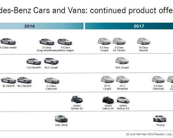 Mercedes-Benz_plan_pro_roky_2016_a_2017_800_600
