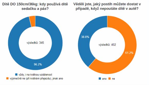 tz-detekce-nepripoutanych-osob-na-vsech-sedadlech-jiz-od-zari-2019-08