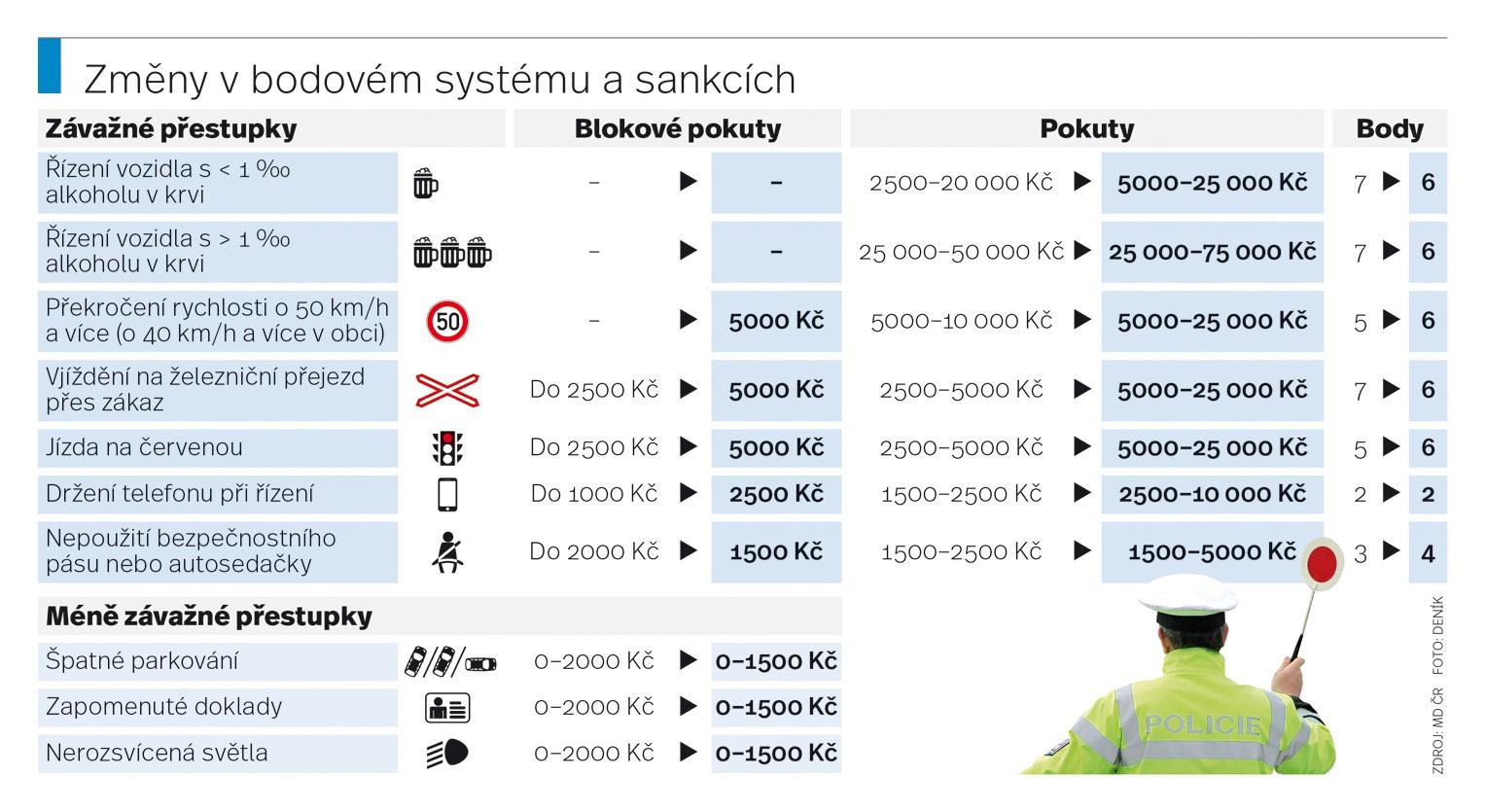 0511-bodovy-system-web