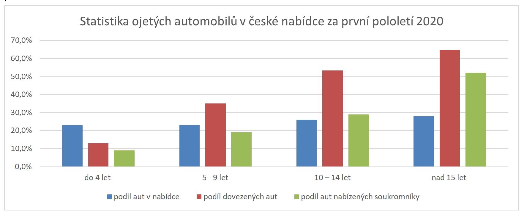 graf-statistika-ojetin-v-nabidce-1h-2020