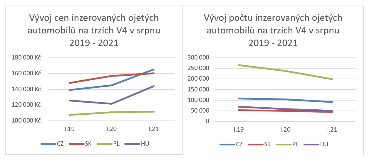 grafy-vyvoj-cen-a-poctu-inzerovanych-ojetin-v4